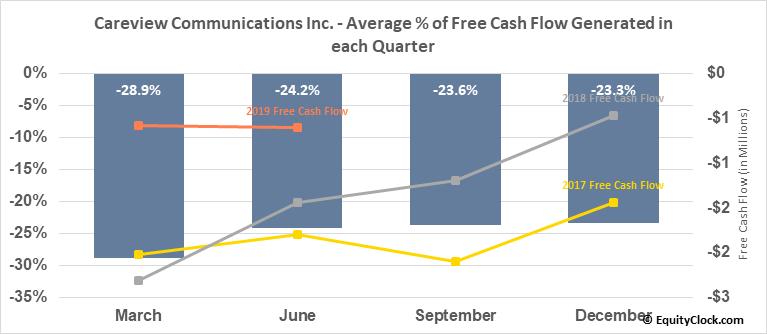 Careview Communications Inc. (OTCMKT:CRVW) Free Cash Flow Seasonality