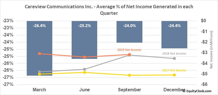 Careview Communications Inc. (OTCMKT:CRVW) Net Income Seasonality