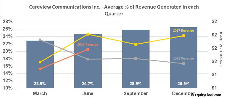 Careview Communications Inc. (OTCMKT:CRVW) Revenue Seasonality