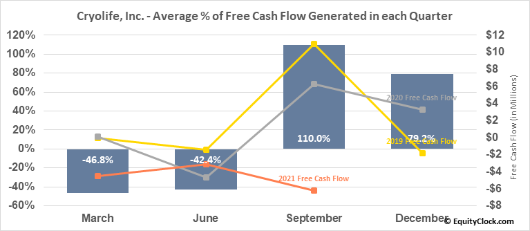 Cryolife, Inc. (NYSE:CRY) Free Cash Flow Seasonality