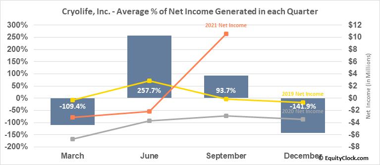 Cryolife, Inc. (NYSE:CRY) Net Income Seasonality