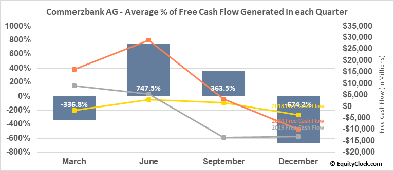 Commerzbank AG (OTCMKT:CRZBY) Free Cash Flow Seasonality