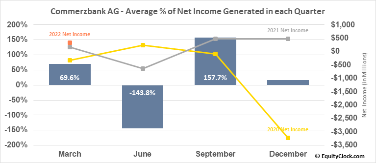 Commerzbank AG (OTCMKT:CRZBY) Net Income Seasonality