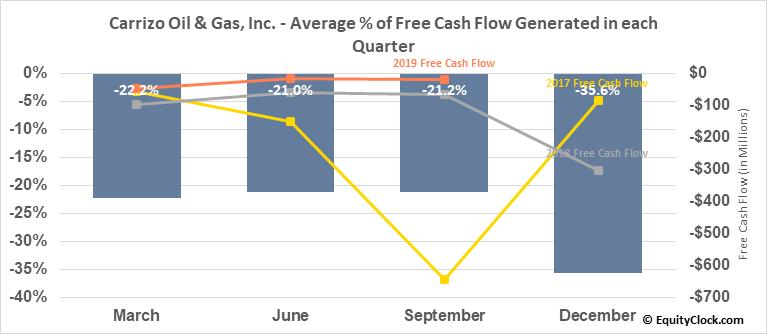 Carrizo Oil & Gas, Inc. (NASD:CRZO) Free Cash Flow Seasonality