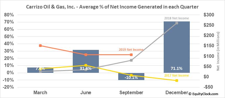 Carrizo Oil & Gas, Inc. (NASD:CRZO) Net Income Seasonality