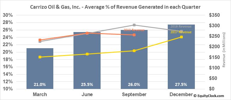 Carrizo Oil & Gas, Inc. (NASD:CRZO) Revenue Seasonality