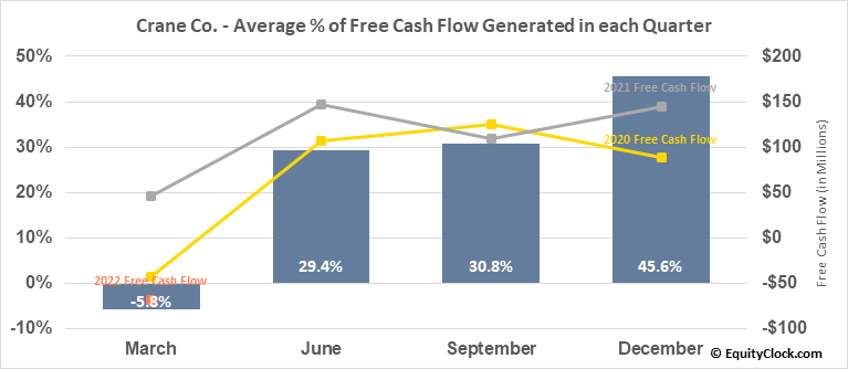 Crane Co. (NYSE:CR) Free Cash Flow Seasonality