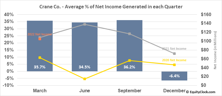 Crane Co. (NYSE:CR) Net Income Seasonality