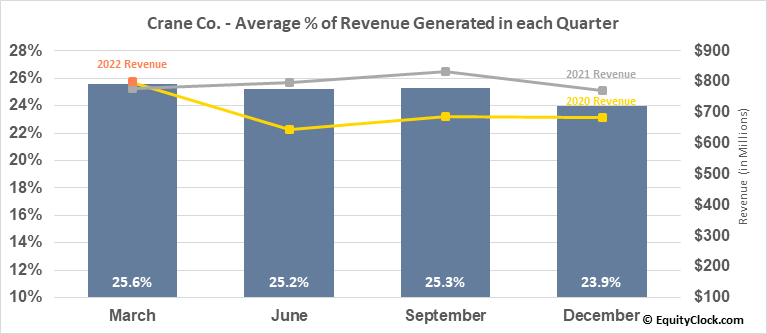 Crane Co. (NYSE:CR) Revenue Seasonality
