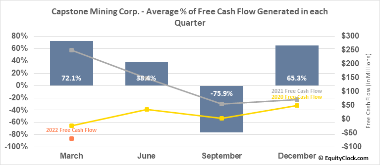 Capstone Mining Corp. (TSE:CS.TO) Free Cash Flow Seasonality