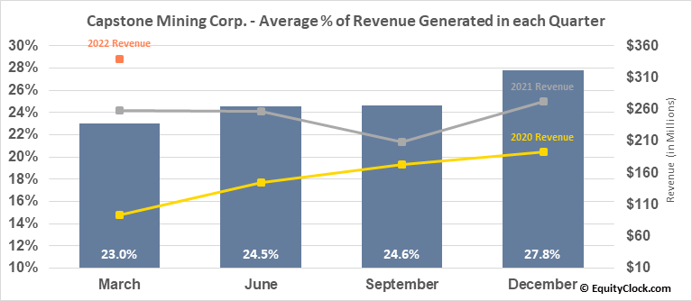 Capstone Mining Corp. (TSE:CS.TO) Revenue Seasonality