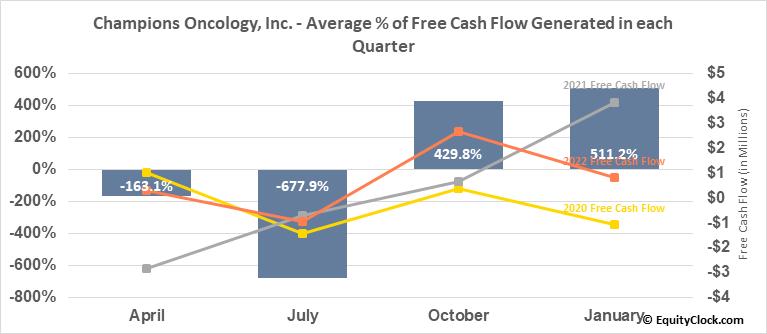 Champions Oncology, Inc. (NASD:CSBR) Free Cash Flow Seasonality