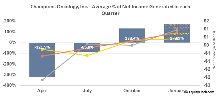 Champions Oncology, Inc. (NASD:CSBR) Net Income Seasonality