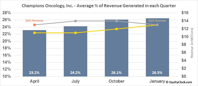 Champions Oncology, Inc. (NASD:CSBR) Revenue Seasonality
