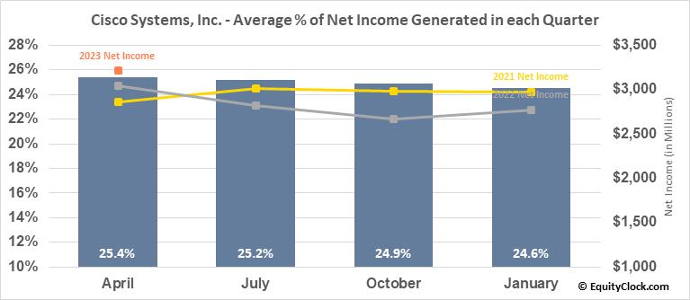 Cisco Systems, Inc. (NASD:CSCO) Net Income Seasonality