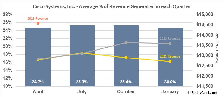 Cisco Systems, Inc. (NASD:CSCO) Revenue Seasonality