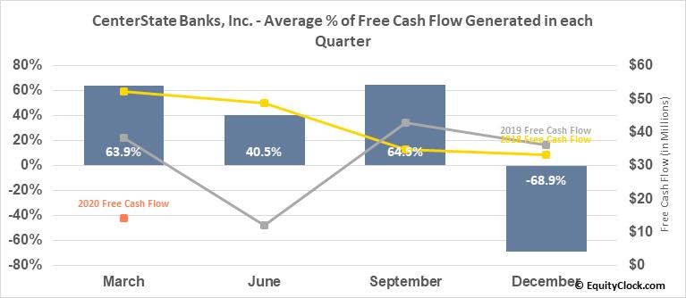 CenterState Banks, Inc. (NASD:CSFL) Free Cash Flow Seasonality