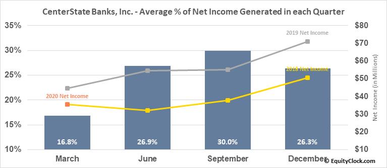 CenterState Banks, Inc. (NASD:CSFL) Net Income Seasonality