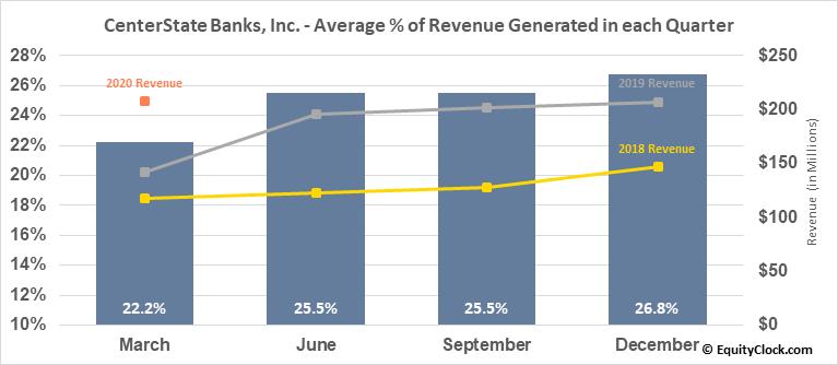 CenterState Banks, Inc. (NASD:CSFL) Revenue Seasonality