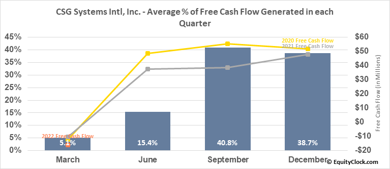 CSG Systems Intl, Inc. (NASD:CSGS) Free Cash Flow Seasonality