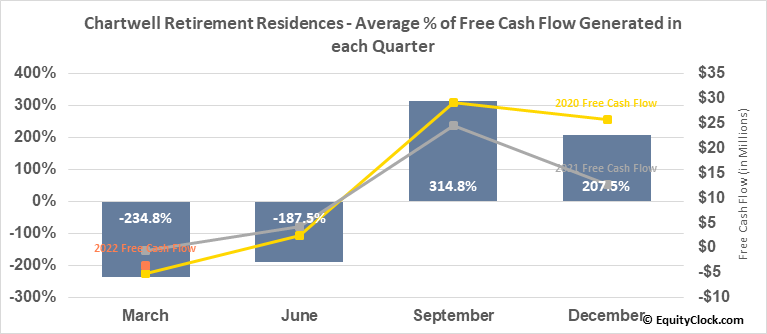 Chartwell Retirement Residences (TSE:CSH/UN.TO) Free Cash Flow Seasonality