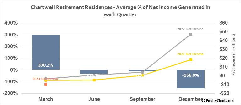Chartwell Retirement Residences (TSE:CSH/UN.TO) Net Income Seasonality