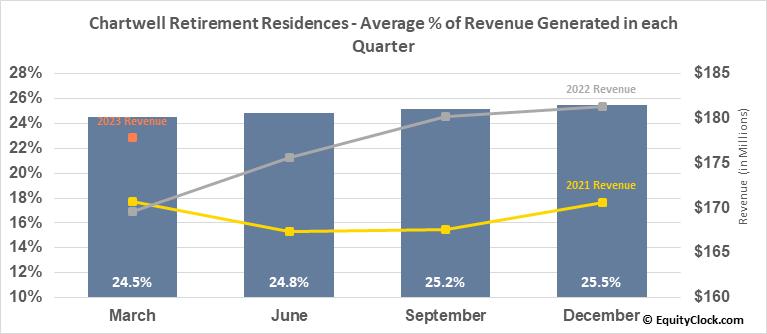 Chartwell Retirement Residences (TSE:CSH/UN.TO) Revenue Seasonality