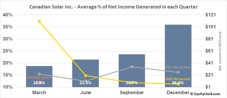 Canadian Solar Inc. (NASD:CSIQ) Net Income Seasonality