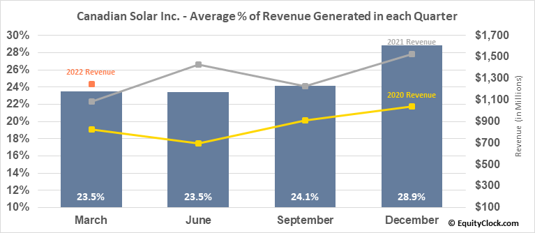 Canadian Solar Inc. (NASD:CSIQ) Revenue Seasonality