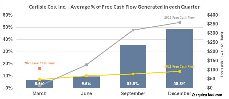Carlisle Cos, Inc. (NYSE:CSL) Free Cash Flow Seasonality