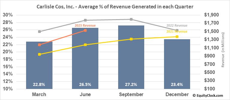 Carlisle Cos, Inc. (NYSE:CSL) Revenue Seasonality