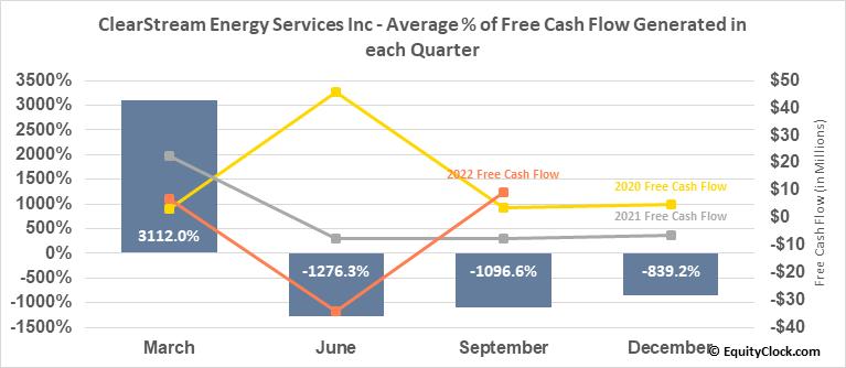 ClearStream Energy Services Inc (TSE:CSM.TO) Free Cash Flow Seasonality