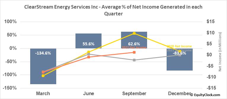 ClearStream Energy Services Inc (TSE:CSM.TO) Net Income Seasonality