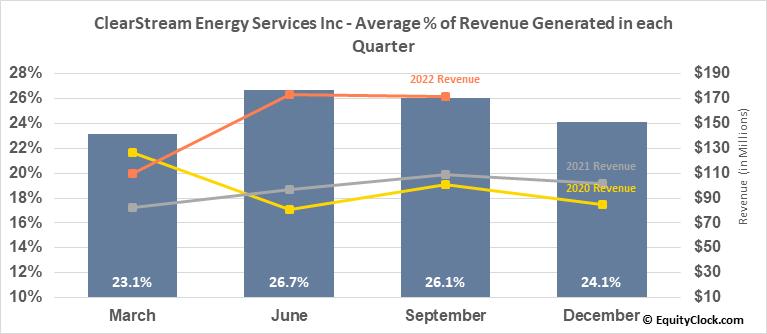 ClearStream Energy Services Inc (TSE:CSM.TO) Revenue Seasonality