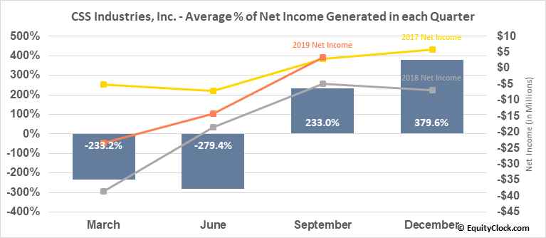 CSS Industries, Inc. (NYSE:CSS) Net Income Seasonality