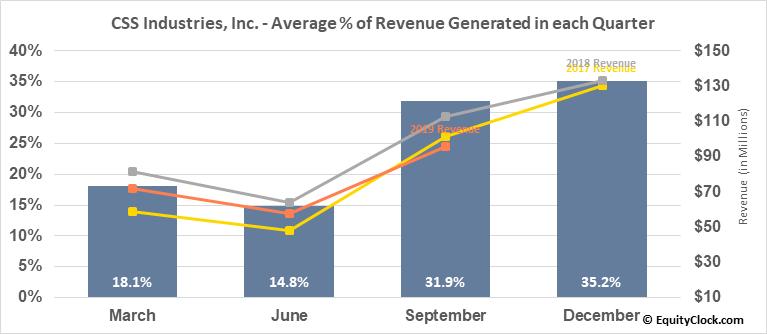 CSS Industries, Inc. (NYSE:CSS) Revenue Seasonality