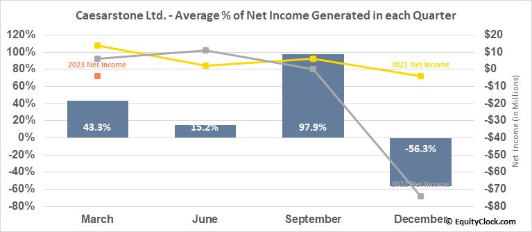 Caesarstone Ltd. (NASD:CSTE) Net Income Seasonality