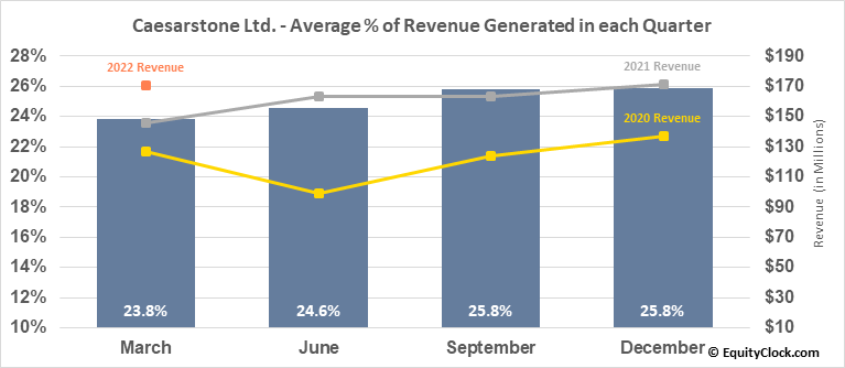 Caesarstone Ltd. (NASD:CSTE) Revenue Seasonality