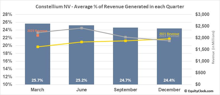 Constellium NV (NYSE:CSTM) Revenue Seasonality