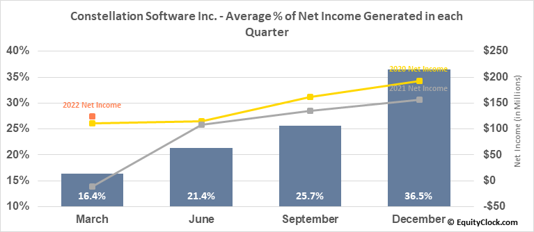 Constellation Software Inc. (TSE:CSU.TO) Net Income Seasonality