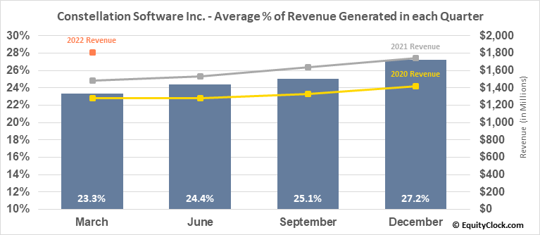 Constellation Software Inc. (TSE:CSU.TO) Revenue Seasonality