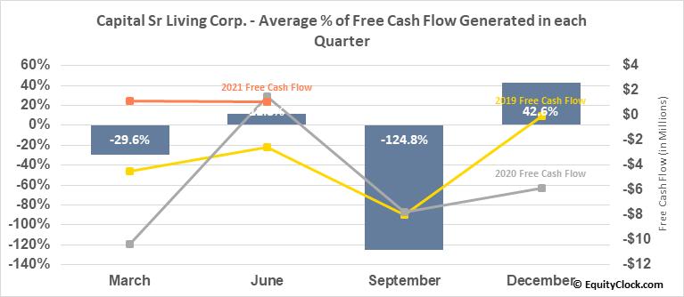 Capital Sr Living Corp. (NYSE:CSU) Free Cash Flow Seasonality