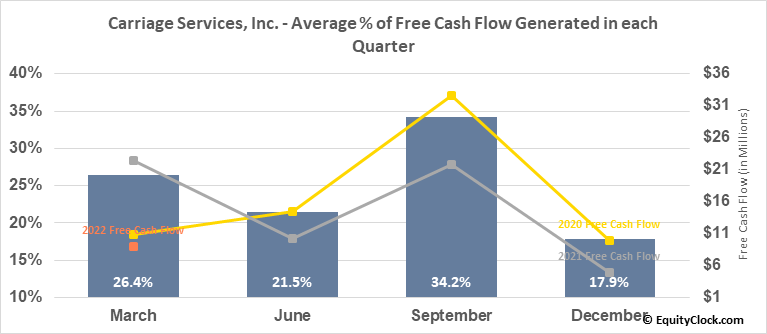 Carriage Services, Inc. (NYSE:CSV) Free Cash Flow Seasonality