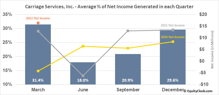 Carriage Services, Inc. (NYSE:CSV) Net Income Seasonality