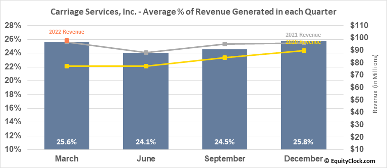 Carriage Services, Inc. (NYSE:CSV) Revenue Seasonality