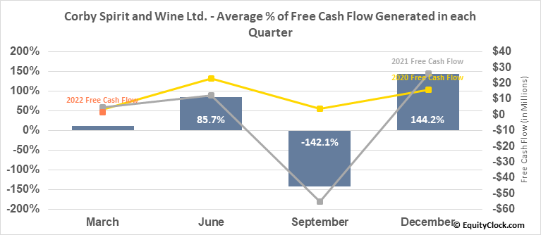 Corby Spirit and Wine Ltd. (TSE:CSW/A.TO) Free Cash Flow Seasonality