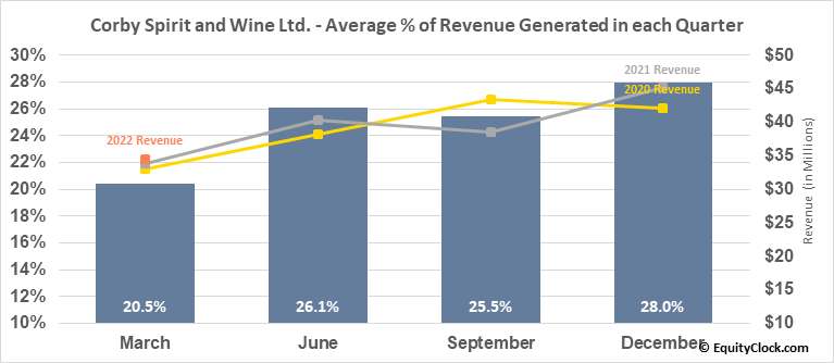 Corby Spirit and Wine Ltd. (TSE:CSW/A.TO) Revenue Seasonality