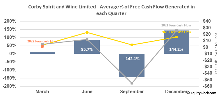 Corby Spirit and Wine Limited (TSE:CSW/B.TO) Free Cash Flow Seasonality