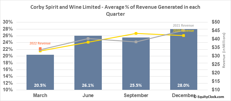 Corby Spirit and Wine Limited (TSE:CSW/B.TO) Revenue Seasonality