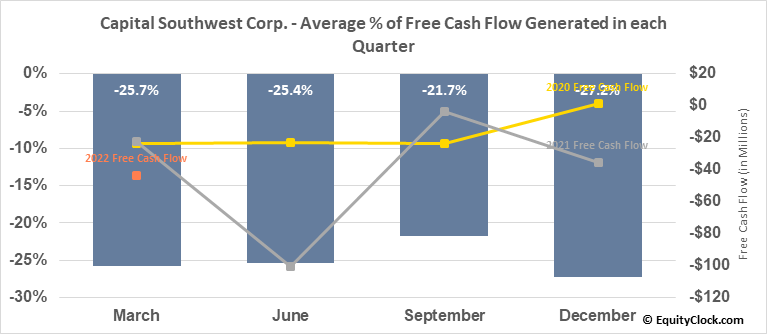 Capital Southwest Corp. (NASD:CSWC) Free Cash Flow Seasonality